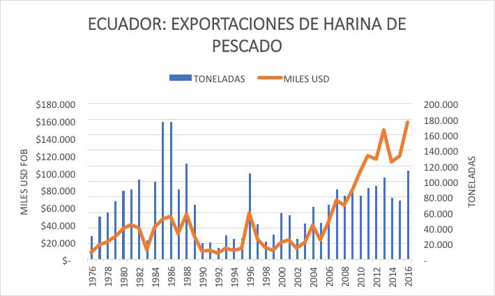 exportaciones harina de pescado Ecuador